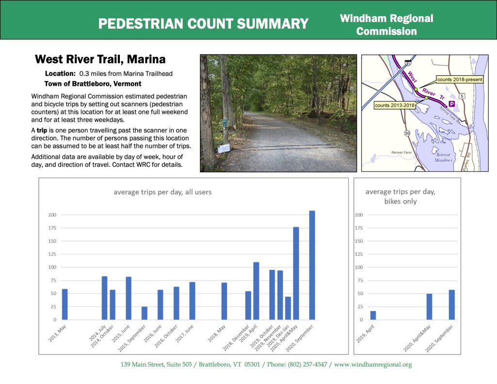 West River Trail user counts 2013 - 2020, West River Trail, Brattleboro, VT.
